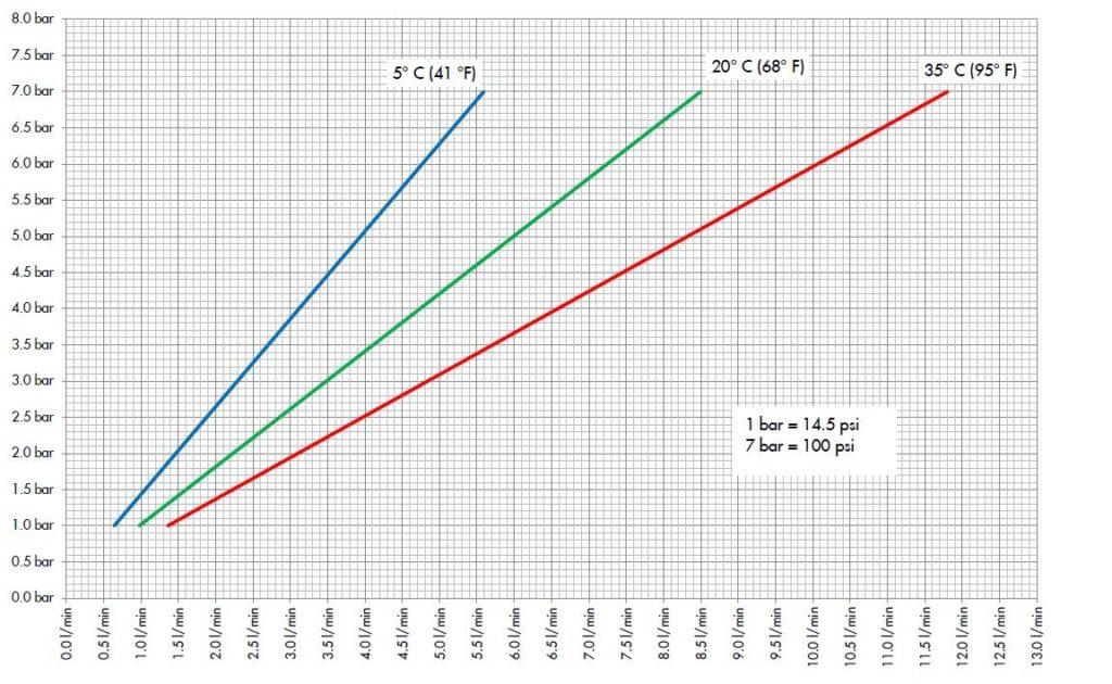 Durchflussdiagramm Katadyn Superdyn